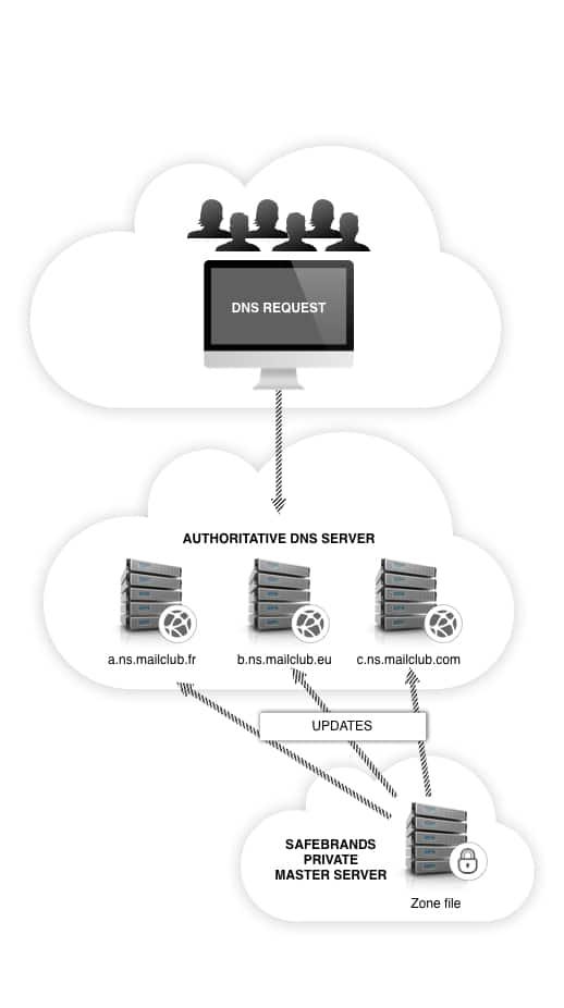 Safebrands DNS schéma en anglais