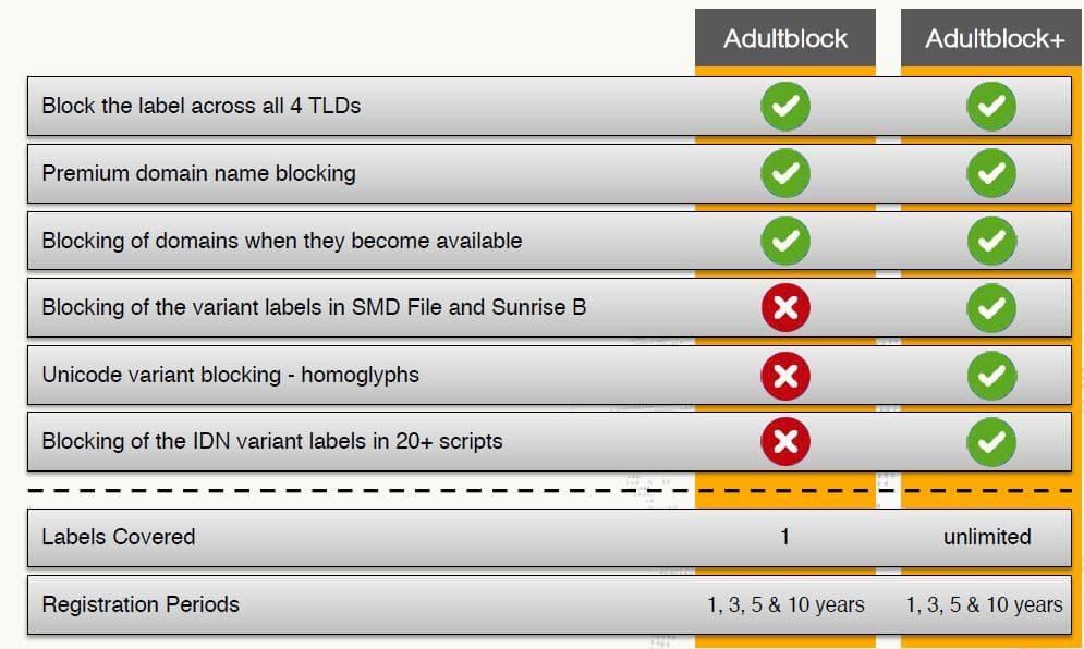 comparative adultblock services for protection domain names